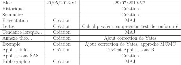 \begin{tabular}{|l|c|c|} \hline Bloc & 20/05/2013-V1 & 29/07/2019-V2 \ \hline Historique & & Cr\'eation \ \hline Sommaire & & Cr\'eation \ \hline Pr\'esentation & Cr\'eation & MAJ \ \hline Le test & Cr\'eation & Calcul p-valeur, suppression test de conformit\'e \ \hline Tendance lorsque... & Cr\'eation & MAJ \ \hline Annexe th\'eo... & Cr\'eation & Ajout correction de Yates \ \hline Exemple & Cr\'eation & Ajout correction de Yates, approche MCMC \ \hline Appli... info... & Cr\'eation & Devient Appli... sous R \ \hline Appli... sous SAS & & Cr\'eation \ \hline Bibliographie & Cr\'eation & MAJ \ \hline \end{tabular}