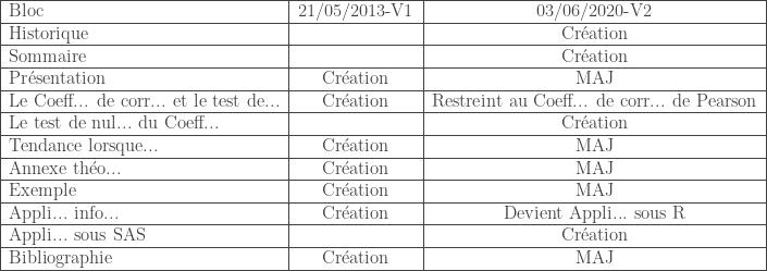 \begin{tabular}{|l|c|c|} \hline Bloc & 21/05/2013-V1 & 03/06/2020-V2 \ \hline Historique & & Cr\'eation \ \hline Sommaire & & Cr\'eation \ \hline Pr\'esentation & Cr\'eation & MAJ \ \hline Le Coeff... de corr... et le test de... & Cr\'eation & Restreint au Coeff... de corr... de Pearson \ \hline Le test de nul... du Coeff... & & Cr\'eation \ \hline Tendance lorsque... & Cr\'eation & MAJ \ \hline Annexe th\'eo... & Cr\'eation & MAJ \ \hline Exemple & Cr\'eation & MAJ \ \hline Appli... info... & Cr\'eation & Devient Appli... sous R \ \hline Appli... sous SAS & & Cr\'eation \ \hline Bibliographie & Cr\'eation & MAJ \ \hline \end{tabular}
