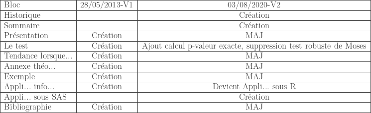\begin{tabular}{ l c c } \hline Bloc & 28/05/2013-V1 & 03/08/2020-V2 \\ \hline Historique & & Cr\'eation \\ \hline Sommaire & & Cr\'eation \\ \hline Pr\'esentation & Cr\'eation & MAJ \\ \hline Le test & Cr\'eation & Ajout calcul p-valeur exacte, suppression test robuste de Moses \\ \hline Tendance lorsque... & Cr\'eation & MAJ \\ \hline Annexe th\'eo... & Cr\'eation & MAJ \\ \hline Exemple & Cr\'eation & MAJ \\ \hline Appli... info... & Cr\'eation & Devient Appli... sous R \\ \hline Appli... sous SAS & & Cr\'eation \\ \hline Bibliographie & Cr\'eation & MAJ \\ \hline \end{tabular}