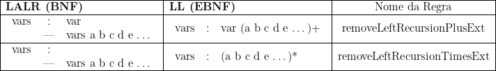 \begin{tabular}{ l l c }\hline\textbf{LALR (BNF)} & \textbf{LL (EBNF)} & Nome da Regra\\\hline\begin{tabular}{ccl}vars & : & var\\&   & vars a b c d e \ldots\end{tabular}&\begin{tabular}{ccl}vars & : & var (a b c d e \ldots)+\end{tabular}&removeLeftRecursionPlusExt\\\hline\begin{tabular}{ccl}vars & : & \\&  & vars a b c d e \ldots\end{tabular}&\begin{tabular}{ccl}vars & : & (a b c d e \ldots)*\end{tabular}&removeLeftRecursionTimesExt\\\hline\end{tabular}