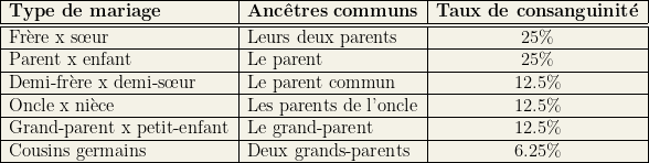 \begin{tabular}{|l|l|c|}\hline  \bf Type de mariage & \bf Anc\^etres communs & \bf Taux de consanguinit\'e \\hline\hline  Fr\`ere x s\oe{}ur & Leurs deux parents & 25\% \\hline  Parent x enfant & Le parent & 25\% \\hline  Demi-fr\`ere x demi-s\oe{}ur & Le parent commun & 12.5\% \\hline  Oncle x ni\`ece & Les parents de l'oncle & 12.5\% \\hline  Grand-parent x petit-enfant & Le grand-parent & 12.5\% \\hline  Cousins germains & Deux grands-parents & 6.25\% \\hline  \end{tabular}