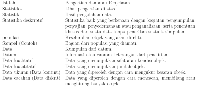 \begin{tabular}{|l|p{11.5cm}|}\hline Istilah&Pengertian dan atau Penjelasan\\\hline Statistika&Lihat pengertian di atas\\ Statistik&Hasil pengolahan data.\\ Statistika deskriptif&Statistika baik yang berkenaan dengan kegiatan pengumpulan, penyajian, penyederhanaan atau penganalisaan, serta penentuan khusus dari suatu data tanpa penarikan suatu kesimpulan.\\ populasi&Keseluruhan objek yang akan diteliti.\\ Sampel (Contoh)&Bagian dari populasi yang diamati.\\ Data&Kumpulan dari datum.\\ Datum&Informasi atau catatan keterangan dari penelitian.\\ Data kualitatif&Data yang menunjukkan sifat atau kondisi objek.\\ Data kuantitatif&Data yang menunjukkan jumlah objek.\\ Data ukuran (Data kontinu)&Data yang diperoleh dengan cara mengukur besaran objek.\\ Data cacahan (Data diskrit)&Data yang diperoleh dengan cara mencacah, membilang atau menghitung banyak objek.\\\hline \end{tabular}