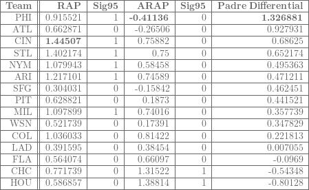 \begin{tabular}{|r||r|r|r|r|r|}  \hline  \textbf{Team}&\textbf{RAP}&\textbf{Sig95}&\textbf{ARAP}&\textbf{Sig95}&\textbf{Padre Differential}\\  \hline  PHI&0.915521&1&\textbf{-0.41136}&0&\textbf{1.326881}\\  \hline  ATL&0.662871&0&-0.26506&0&0.927931\\  \hline  CIN&\textbf{1.44507}&1&0.75882&0&0.68625\\  \hline  STL&1.402174&1&0.75&0&0.652174\\  \hline  NYM&1.079943&1&0.58458&0&0.495363\\  \hline  ARI&1.217101&1&0.74589&0&0.471211\\  \hline  SFG&0.304031&0&-0.15842&0&0.462451\\  \hline  PIT&0.628821&0&0.1873&0&0.441521\\  \hline  MIL&1.097899&1&0.74016&0&0.357739\\  \hline  WSN&0.521739&0&0.17391&0&0.347829\\  \hline  COL&1.036033&0&0.81422&0&0.221813\\  \hline  LAD&0.391595&0&0.38454&0&0.007055\\  \hline  FLA&0.564074&0&0.66097&0&-0.0969\\  \hline  CHC&0.771739&0&1.31522&1&-0.54348\\  \hline  HOU&0.586857&0&1.38814&1&-0.80128\\  \hline  \end{tabular}