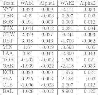 \begin{tabular}{ | l | c | c | c| r | }  \hline  Team & WAE1 & Alpha1 & WAE2 & Alpha2 \ \hline  NYY & 0.823 & 0.009 & -2.474 & -0.033 \ \hline  TBR & -0.5 & -0.003 & 0.207 & 0.003 \ \hline  BOS & 0.494 & 0.006 & 0.900 & 0.012 \ \hline  TEX & -1.041 & -0.012 & 0.291 & 0.004 \ \hline  CHW & 2.379 & 0.027 & -0.244 & -0.003 \ \hline  DET & 3.918 & 0.046 & -4.706 & -0.062 \ \hline  MIN & -1.67 & -0.019 &.3.693 & 0.05 \ \hline  LAA & 3.83 & 0.042 & -2.860 & -0.040 \ \hline  TOR & -0.202 & -0.002 & 1.555 & 0.021 \ \hline  OAK & -1.939 & -0.022 & -2.418 & -0.033 \ \hline  KCR & 0.023 & 0.000 & 1.976 & 0.027 \ \hline  SEA & 0.225 & 0.003 & 2.188 & 0.03 \ \hline  CLE & -2.096 & -0.023 & 0.907 & 0.012 \ \hline  BAL & -1.028 & -0.012 & 8.900 & 0.120 \ \hline  \end{tabular}