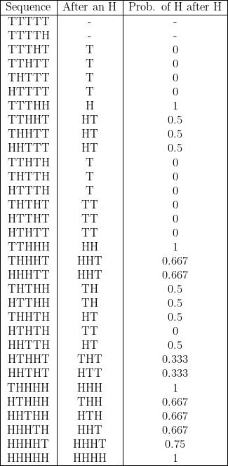 \begin{tabular}{ |c|c|c| }  \hline  Sequence & After an H & Prob. of H after H \  \hline  TTTTT & - & -  \  TTTTH & - & - \  TTTHT & T & 0  \  TTHTT & T & 0  \  THTTT & T & 0  \  HTTTT & T & 0  \  TTTHH & H & 1  \  TTHHT & HT & 0.5  \  THHTT & HT & 0.5  \  HHTTT & HT & 0.5  \  TTHTH & T & 0  \  THTTH & T & 0  \  HTTTH & T & 0  \  THTHT & TT & 0  \  HTTHT & TT & 0  \  HTHTT & TT & 0  \  TTHHH & HH & 1  \  THHHT & HHT & 0.667  \  HHHTT & HHT & 0.667  \  THTHH & TH & 0.5  \  HTTHH & TH & 0.5  \  THHTH & HT & 0.5  \  HTHTH & TT & 0  \  HHTTH & HT & 0.5  \  HTHHT & THT & 0.333  \  HHTHT & HTT & 0.333  \  THHHH & HHH & 1  \  HTHHH & THH & 0.667  \  HHTHH & HTH & 0.667  \  HHHTH & HHT & 0.667  \  HHHHT & HHHT & 0.75  \  HHHHH & HHHH & 1  \  \hline  \end{tabular}