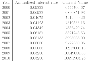 \begin{tabular}{c||cc}  Year& Annualized interest rate & Current Value \  \hline  2000& 0.09233 & 6444766.67 \  2001& 0.06922 & 6890851.93 \  2002& 0.04675 & 7212999.26 \  2003& 0.04123 & 7510355.16 \  2004& 0.04342 & 7836429.74 \  2005& 0.06187 & 8321243.53 \  2006& 0.08133 & 8998038.00 \  2007& 0.08050 & 9722380.06 \  2008& 0.05088 & 10217006.15 \  2009& 0.03250 & 10549058.85 \  2010& 0.03250 & 10891903.26 \  \end{tabular}