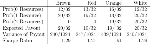 \begin{tabular}{l|rrrr}  & Brown & Red & Orange & White \  \hline  Prob(0 Resources) & 12/32 & 13/32 & 16/32 & 12/32 \  Prob(1 Resource) & 20/32 & 19/32 & 13/32 & 20/32 \  Prob(2 Resources) & 0 & 0 & 19/32 & 20/32 \  Expected Payout & 20/32 & 19/32 & 19/ 32 & 20/32 \  Variance of Payout & 240/1024 & 247/1024 & 439/1024 & 240/1024 \  Sharpe Ratio & 1.29 & 1.21 & .91 & 1.29 \  \end{tabular}