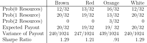 \begin{tabular}{l|rrrr}  & Brown & Red & Orange & White \  \hline  Prob(0 Resources) & 12/32 & 13/32 & 16/32 & 12/32 \  Prob(1 Resource) & 20/32 & 19/32 & 13/32 & 20/32 \  Prob(2 Resources) & 0 & 0 & 3/32 & 0 \  Expected Payout & 20/32 & 19/32 & 19/ 32 & 20/32 \  Variance of Payout & 240/1024 & 247/1024 & 439/1024 & 240/1024 \  Sharpe Ratio & 1.29 & 1.21 & .91 & 1.29 \  \end{tabular}