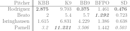 \begin{tabular}{r||rrrrr}  Pitcher & KBB & K9 & BB9 & BFPO & SD \\  \hline  Rodriguez & \textbf{2.875} & 9.703 & \textbf{0.375} & 1.461 & \textbf{0.476} \\  Beato & 2 & 5.4 & 5.7 & \textit{\textbf{1.292}} & 0.723 \\  Isringhausen & 1.615 & 6.831 & 4.229 & 1.386 & 0.638 \\  Parnell & \textit{3.2} & \textit{\textbf{11.221}} & \textit{3.506} & 1.442 & \textit{0.503} \\  \end{tabular}