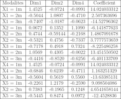 \begin{tabular}{|l|c|c|c|c|} \hline Modalites & Dim1 & Dim2 & Dim4 & Coefficient \\ \hline X1 = 1m & 1.4525 & -0.0724 & -0.0991 & 14.024033312 \\ \hline X1 = 2m & -0.5044 & 1.0807 & -0.4710 & 2.507363696 \\ \hline X1 = 3m & -0.7407 & -1.0187 & -0.0623 & -14.52796362 \\ \hline X2 = 1m & 0.0672 & 0.1352 & 1.1090 & -6.141877623 \\ \hline X2 = 2m & 0.4744 & -0.59144 & -0.2168 & 1.4867091678 \\ \hline X2 = 3m & -0.5321 & 0.4756 & -0.7337 & 3.7777573659 \\ \hline X3 = 1m & -0.7178 & 0.4918 & 0.7324 & -8.225486258 \\ \hline X3 = 2m & 1.0569 & 0.4305 & -0.0022 & 13.451550502 \\ \hline X3 = 3m & -0.4416 & -0.8520 & -0.6256 & -6.401133709 \\ \hline X4 = 1m & 1.4525 & -0.0724 & -0.0991 & 14.024033312 \\ \hline X4 = 2m & -0.6846 & 0.6239 & -0.4711 & 1.163251329 \\ \hline X4 = 3m & -0.5604 & 0.5619 & 0.5560 & -13.63385131 \\ \hline X5 = 1m & -0.2261 & 1.2179 & -0.2590 & 9.098504086 \\ \hline X2 = 2m & 0.7383 & -0.1965 & 0.1248 & 4.6541658144 \\ \hline X5 = 3m & -0.5445 & 0.8474 & 0.0972 & -12.4528836 \\ \hline \end{tabular}