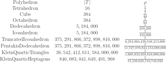 \displaystyle{\begin{array}{ccc} \mathrm{Polyhedron}  & |T| & \rho \\  \mathrm{Tetrahedron} & 16 & \frac{1}{4} \\  \mathrm{Cube} & 384 & \frac{1}{48} \\  \mathrm{Octahedron} & 384 & \frac{1}{64} \\  \mathrm{Dodecahedron} & 5,184,000 & \frac{1}{259,200} \\  \mathrm{Icosahedron} & 5,184,000 & \frac{1}{432,000} \\  \mathrm{TruncatedIcosahedron} & 375,291,866,372,898,816,000 & \frac{1}{6,254,864,439,548,313,600} \\ \mathrm{PentakisDodecahedron} & 375,291,866,372,898,816,000 & \frac{1}{11,727,870,824,153,088,000} \\ \mathrm{KleinQuarticTriangles} & 38,542,412,611,584,000,000 & \frac{1}{1,605,933,858,816,000,000} \\ \mathrm{KleinQuarticHeptagons} & 846,083,041,649,491,968 & \frac{1}{15,108,625,743,740,928} \end{array}}