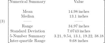 \displaystyle (3) \ \begin{bmatrix} \text{Numerical Summary}&\text{ }&\text{Value} \\\text{ }&\text{ }&\text{ } \\\text{Mean}&\text{ }&\text{14.98 inches} \\\text{Median}&\text{ }&\text{13.1 inches} \\\text{ ------ }&\text{ }&\text{ ------ } \\\text{Range}&\text{ }&\text{34.97 inches} \\\text{Standard Deviation}&\text{ }&\text{7.0743 inches} \\\text{5-Number Summary}&\text{ }&\text{3.21,  9.54,  13.1,  19.22,  38.18} \\\text{Inter-quartile Range}&\text{ }&\text{9.68 inches}  \end{bmatrix}