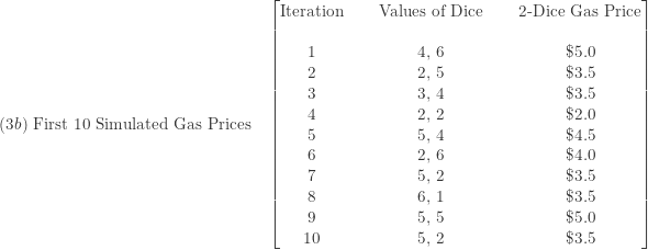 \displaystyle (3b) \text{ First 10 Simulated Gas Prices} \ \ \ \ \begin{bmatrix} \text{Iteration}&\text{ }&\text{Values of Dice}&\text{ }&\text{2-Dice Gas Price}  \\\text{ }&\text{ }&\text{ } \\ 1&\text{ }&\text{4, 6}&\text{ }&\$5.0 \\ 2&\text{ }&\text{2, 5}&\text{ }&\$3.5 \\ 3&\text{ }&\text{3, 4}&\text{ }&\$3.5 \\ 4&\text{ }&\text{2, 2}&\text{ }&\$2.0 \\ 5&\text{ }&\text{5, 4}&\text{ }&\$4.5 \\ 6&\text{ }&\text{2, 6}&\text{ }&\$4.0 \\ 7&\text{ }&\text{5, 2}&\text{ }&\$3.5 \\ 8&\text{ }&\text{6, 1}&\text{ }&\$3.5 \\ 9&\text{ }&\text{5, 5}&\text{ }&\$5.0 \\ 10&\text{ }&\text{5, 2}&\text{ }&\$3.5   \end{bmatrix}