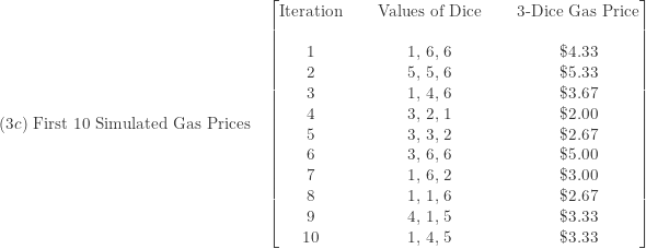 \displaystyle (3c) \text{ First 10 Simulated Gas Prices} \ \ \ \ \begin{bmatrix} \text{Iteration}&\text{ }&\text{Values of Dice}&\text{ }&\text{3-Dice Gas Price}  \\\text{ }&\text{ }&\text{ } \\ 1&\text{ }&\text{1, 6, 6}&\text{ }&\$4.33 \\ 2&\text{ }&\text{5, 5, 6}&\text{ }&\$5.33 \\ 3&\text{ }&\text{1, 4, 6}&\text{ }&\$3.67 \\ 4&\text{ }&\text{3, 2, 1}&\text{ }&\$2.00 \\ 5&\text{ }&\text{3, 3, 2}&\text{ }&\$2.67 \\ 6&\text{ }&\text{3, 6, 6}&\text{ }&\$5.00 \\ 7&\text{ }&\text{1, 6, 2}&\text{ }&\$3.00 \\ 8&\text{ }&\text{1, 1, 6}&\text{ }&\$2.67 \\ 9&\text{ }&\text{4, 1, 5}&\text{ }&\$3.33 \\ 10&\text{ }&\text{1, 4, 5}&\text{ }&\$3.33   \end{bmatrix}