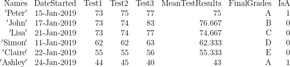 \displaystyle \begin{array}{*{20}{r}} {\text{Names}} & {\text{DateStarted}} & {\text{Test1}} & {\text{Test2}} & {\text{Test3}} & {\text{MeanTestResults}} & {\text{FinalGrades}} & {\text{IsA}} \\ {\text{ }\!\!'\!\!\text{ Peter }\!\!'\!\!\text{ }} & {\text{15-Jan-2019}} & {73} & {75} & {77} & {75} & \text{A} & 1 \\ {\text{ }\!\!'\!\!\text{ John }\!\!'\!\!\text{ }} & {\text{17-Jan-2019}} & {73} & {74} & {83} & {76.667} & \text{B} & 0 \\ {\text{ }\!\!'\!\!\text{ Lisa }\!\!'\!\!\text{ }} & {\text{21-Jan-2019}} & {73} & {74} & {77} & {74.667} & \text{C} & 0 \\ {\text{ }\!\!'\!\!\text{ Simon }\!\!'\!\!\text{ }} & {\text{11-Jan-2019}} & {62} & {62} & {63} & {62.333} & \text{D} & 0 \\ {\text{ }\!\!'\!\!\text{ Claire }\!\!'\!\!\text{ }} & {\text{22-Jan-2019}} & {55} & {55} & {56} & {55.333} & \text{E} & 0 \\ {\text{ }\!\!'\!\!\text{ Ashley }\!\!'\!\!\text{ }} & {\text{24-Jan-2019}} & {44} & {45} & {40} & {43} & \text{A} & 1 \end{array}