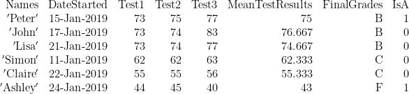 \displaystyle \begin{array}{*{20}{r}} {\text{Names}} & {\text{DateStarted}} & {\text{Test1}} & {\text{Test2}} & {\text{Test3}} & {\text{MeanTestResults}} & {\text{FinalGrades}} & {\text{IsA}} \\ {\text{ }\!\!'\!\!\text{ Peter }\!\!'\!\!\text{ }} & {\text{15-Jan-2019}} & {73} & {75} & {77} & {75} & \text{B} & 1 \\ {\text{ }\!\!'\!\!\text{ John }\!\!'\!\!\text{ }} & {\text{17-Jan-2019}} & {73} & {74} & {83} & {76.667} & \text{B} & 0 \\ {\text{ }\!\!'\!\!\text{ Lisa }\!\!'\!\!\text{ }} & {\text{21-Jan-2019}} & {73} & {74} & {77} & {74.667} & \text{B} & 0 \\ {\text{ }\!\!'\!\!\text{ Simon }\!\!'\!\!\text{ }} & {\text{11-Jan-2019}} & {62} & {62} & {63} & {62.333} & \text{C} & 0 \\ {\text{ }\!\!'\!\!\text{ Claire }\!\!'\!\!\text{ }} & {\text{22-Jan-2019}} & {55} & {55} & {56} & {55.333} & \text{C} & 0 \\ {\text{ }\!\!'\!\!\text{ Ashley }\!\!'\!\!\text{ }} & {\text{24-Jan-2019}} & {44} & {45} & {40} & {43} & \text{F} & 1 \end{array}