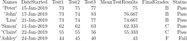 \displaystyle \begin{array}{*{20}{r}} {\text{Names}} & {\text{DateStarted}} & {\text{Test1}} & {\text{Test2}} & {\text{Test3}} & {\text{MeanTestResults}} & {\text{FinalGrades}} & {\text{Status}} \\ {\text{ }\!\!'\!\!\text{ Peter }\!\!'\!\!\text{ }} & {\text{15-Jan-2019}} & {73} & {75} & {77} & {75} & \text{B} & {\text{Pass}} \\ {\text{ }\!\!'\!\!\text{ John }\!\!'\!\!\text{ }} & {\text{17-Jan-2019}} & {73} & {74} & {83} & {76.667} & \text{B} & {\text{Pass}} \\ {\text{ }\!\!'\!\!\text{ Lisa }\!\!'\!\!\text{ }} & {\text{21-Jan-2019}} & {73} & {74} & {77} & {74.667} & \text{B} & {\text{Pass}} \\ {\text{ }\!\!'\!\!\text{ Simon }\!\!'\!\!\text{ }} & {\text{11-Jan-2019}} & {62} & {62} & {63} & {62.333} & \text{C} & {\text{Pass}} \\ {\text{ }\!\!'\!\!\text{ Claire }\!\!'\!\!\text{ }} & {\text{22-Jan-2019}} & {55} & {55} & {56} & {55.333} & \text{C} & {\text{Pass}} \\ {\text{ }\!\!'\!\!\text{ Ashley }\!\!'\!\!\text{ }} & {\text{24-Jan-2019}} & {44} & {45} & {40} & {43} & \text{F} & {\text{Fail}} \end{array}
