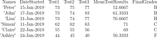 \displaystyle \begin{array}{*{20}{r}} {\text{Names}} & {\text{DateStarted}} & {\text{Test1}} & {\text{Test2}} & {\text{Test3}} & {\text{MeanTestResults}} & {\text{FinalGrades}} \\ {\text{ }\!\!'\!\!\text{ Peter }\!\!'\!\!\text{ }} & {\text{15-Jan-2019}} & {73} & {75} & {77} & {52.6667} & \text{B} \\ {\text{ }\!\!'\!\!\text{ John }\!\!'\!\!\text{ }} & {\text{17-Jan-2019}} & {73} & {74} & {83} & {61.3333} & \text{B} \\ {\text{ }\!\!'\!\!\text{ Lisa }\!\!'\!\!\text{ }} & {\text{21-Jan-2019}} & {73} & {74} & {77} & {76.6667} & \text{B} \\ {\text{ }\!\!'\!\!\text{ Simon }\!\!'\!\!\text{ }} & {\text{11-Jan-2019}} & {62} & {62} & {63} & {71} & \text{C} \\ {\text{ }\!\!'\!\!\text{ Claire }\!\!'\!\!\text{ }} & {\text{22-Jan-2019}} & {55} & {55} & {56} & {69} & \text{C} \\ {\text{ }\!\!'\!\!\text{ Ashley }\!\!'\!\!\text{ }} & {\text{24-Jan-2019}} & {44} & {45} & {40} & {56.3333} & \text{F} \end{array}