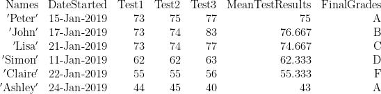 \displaystyle \begin{array}{*{20}{r}} {\text{Names}} & {\text{DateStarted}} & {\text{Test1}} & {\text{Test2}} & {\text{Test3}} & {\text{MeanTestResults}} & {\text{FinalGrades}} \\ {\text{ }\!\!'\!\!\text{ Peter }\!\!'\!\!\text{ }} & {\text{15-Jan-2019}} & {73} & {75} & {77} & {75} & \text{A} \\ {\text{ }\!\!'\!\!\text{ John }\!\!'\!\!\text{ }} & {\text{17-Jan-2019}} & {73} & {74} & {83} & {76.667} & \text{B} \\ {\text{ }\!\!'\!\!\text{ Lisa }\!\!'\!\!\text{ }} & {\text{21-Jan-2019}} & {73} & {74} & {77} & {74.667} & \text{C} \\ {\text{ }\!\!'\!\!\text{ Simon }\!\!'\!\!\text{ }} & {\text{11-Jan-2019}} & {62} & {62} & {63} & {62.333} & \text{D} \\ {\text{ }\!\!'\!\!\text{ Claire }\!\!'\!\!\text{ }} & {\text{22-Jan-2019}} & {55} & {55} & {56} & {55.333} & \text{F} \\ {\text{ }\!\!'\!\!\text{ Ashley }\!\!'\!\!\text{ }} & {\text{24-Jan-2019}} & {44} & {45} & {40} & {43} & \text{A} \end{array}