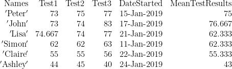 \displaystyle \begin{array}{*{20}{r}} {\text{Names}} & {\text{Test1}} & {\text{Test2}} & {\text{Test3}} & {\text{DateStarted}} & {\text{MeanTestResults}} \\ {\text{ }\!\!'\!\!\text{ Peter }\!\!'\!\!\text{ }} & {73} & {75} & {77} & {\text{15-Jan-2019}} & {75} \\ {\text{ }\!\!'\!\!\text{ John }\!\!'\!\!\text{ }} & {73} & {74} & {83} & {\text{17-Jan-2019}} & {76.667} \\ {\text{ }\!\!'\!\!\text{ Lisa }\!\!'\!\!\text{ }} & {74.667} & {74} & {77} & {\text{21-Jan-2019}} & {62.333} \\ {\text{ }\!\!'\!\!\text{ Simon }\!\!'\!\!\text{ }} & {62} & {62} & {63} & {\text{11-Jan-2019}} & {62.333} \\ {\text{ }\!\!'\!\!\text{ Claire }\!\!'\!\!\text{ }} & {55} & {55} & {56} & {\text{22-Jan-2019}} & {55.333} \\ {\text{ }\!\!'\!\!\text{ Ashley }\!\!'\!\!\text{ }} & {44} & {45} & {40} & {\text{24-Jan-2019}} & {43} \end{array}