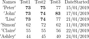 \displaystyle \begin{array}{*{20}{r}} {\text{Names}} & {\text{Test1}} & {\text{Test2}} & {\text{Test3}} & {\text{DateStarted}} \\ {\text{ }\!\!'\!\!\text{ Peter }\!\!'\!\!\text{ }} & \mathbf{{73}} & \mathbf{{75}} & {77} & {15/01/2019} \\ {\text{ }\!\!'\!\!\text{ John }\!\!'\!\!\text{ }} & \mathbf{{73}} & \mathbf{{74}} & \mathbf{{83}} & {17/01/2019} \\ {\text{ }\!\!'\!\!\text{ Lisa }\!\!'\!\!\text{ }} & \mathbf{{73}} & \mathbf{{74}} & {77} & {21/01/2019} \\ {\text{ }\!\!'\!\!\text{ Simon }\!\!'\!\!\text{ }} & {62} & {72} & {62} & {11/01/2019} \\ {\text{ }\!\!'\!\!\text{ Claire }\!\!'\!\!\text{ }} & {55} & {55} & {56} & {22/01/2019} \\ {\text{ }\!\!'\!\!\text{ Ashley }\!\!'\!\!\text{ }} & {44} & {45} & {40} & {24/01/2019} \end{array}