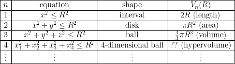 \displaystyle \begin{array}{|c|c|c|c|} \hline n & \text{equation} & \text{shape} & V_{n}(R) \ \hline 1 & x^2\le R^2 & \text{interval}& 2R\text{ (length)} \ \hline 2 & x^2+y^{2}\le R^2 & \text{disk} & \pi R^{2}\text{ (area)} \ \hline 3 & x^2+y^{2}+z^{2}\le R^2 & \text{ball} & \frac{4}{3}\pi R^{3}\text{ (volume)} \ \hline 4 & x_{1}^2+x_{2}^2+x_{3}^2+x_{4}^2\le R^2 & \text{4-dimensional ball} & \text{?? (hypervolume)} \ \hline \vdots &\vdots & \vdots & \vdots \ \hline \end{array}