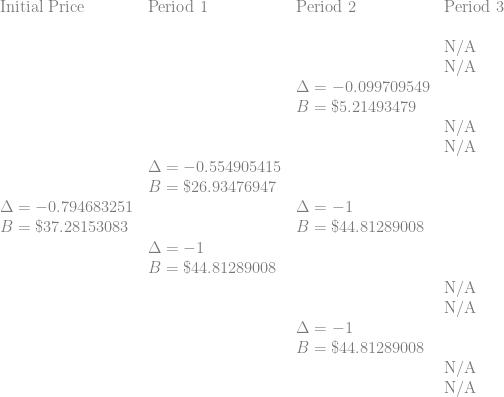 \displaystyle \begin{array}{llll} \displaystyle   \text{Initial Price} & \text{Period 1} & \text{Period 2}   & \text{Period 3} \\  \text{ } & \text{ } & \text{ }   &  \text{ } \\  \text{ } & \text{ } & \text{ }   & \text{N/A} \\   \text{ } & \text{ } & \text{ }   & \text{N/A} \\        \text{ } & \text{ } & \Delta=-0.099709549   & \text{ } \\   \text{ } & \text{ } & B=\$ 5.21493479   & \text{ } \\      \text{ } & \text{ } & \text{ }   &  \text{N/A} \\  \text{ } & \text{ } & \text{ }   &  \text{N/A} \\     \text{ } & \Delta=-0.554905415  & \text{ }    & \text{ } \\   \text{ } & B=\$ 26.93476947  & \text{ }    & \text{ } \\     \Delta=-0.794683251 &  \text{ } & \Delta=-1    & \text{ } \\   B=\$ 37.28153083 &  \text{ } & B=\$ 44.81289008    & \text{ } \\    \text{ } & \Delta=-1 \text{ }   &  \text{ } \\   \text{ } & B=\$ 44.81289008 \text{ }   &  \text{ } \\       \text{ } & \text{ } & \text{ }   &  \text{N/A} \\   \text{ } & \text{ } & \text{ }   &  \text{N/A} \\      \text{ } & \text{ } & \Delta=-1   & \text{ } \\     \text{ } & \text{ } & B=\$ 44.81289008   & \text{ } \\       \text{ } & \text{ } & \text{ } & \text{N/A} \\  \text{ } & \text{ } & \text{ } & \text{N/A} \\      \end{array}