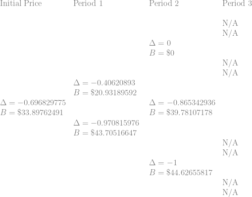 \displaystyle \begin{array}{llll} \displaystyle   \text{Initial Price} & \text{Period 1} & \text{Period 2}   & \text{Period 3} \\  \text{ } & \text{ } & \text{ }   &  \text{ } \\  \text{ } & \text{ } & \text{ }   & \text{N/A} \\   \text{ } & \text{ } & \text{ }   & \text{N/A} \\        \text{ } & \text{ } & \Delta=0   & \text{ } \\   \text{ } & \text{ } & B=\$ 0   & \text{ } \\      \text{ } & \text{ } & \text{ }   &  \text{N/A} \\  \text{ } & \text{ } & \text{ }   &  \text{N/A} \\     \text{ } & \Delta=-0.40620893  & \text{ }    & \text{ } \\   \text{ } & B=\$ 20.93189592  & \text{ }    & \text{ } \\     \Delta=-0.696829775 &  \text{ } & \Delta=-0.865342936    & \text{ } \\   B=\$ 33.89762491 &  \text{ } & B=\$ 39.78107178    & \text{ } \\    \text{ } & \Delta=-0.970815976 \text{ }   &  \text{ } \\   \text{ } & B=\$ 43.70516647 \text{ }   &  \text{ } \\       \text{ } & \text{ } & \text{ }   &  \text{N/A} \\   \text{ } & \text{ } & \text{ }   &  \text{N/A} \\      \text{ } & \text{ } & \Delta=-1   & \text{ } \\     \text{ } & \text{ } & B=\$ 44.62655817   & \text{ } \\       \text{ } & \text{ } & \text{ } & \text{N/A} \\  \text{ } & \text{ } & \text{ } & \text{N/A} \\      \end{array}