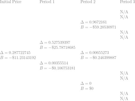 \displaystyle \begin{array}{llll} \displaystyle   \text{Initial Price} & \text{Period 1} & \text{Period 2}   & \text{Period 3} \\  \text{ } & \text{ } & \text{ }   &  \text{ } \\  \text{ } & \text{ } & \text{ }   & \text{N/A} \\   \text{ } & \text{ } & \text{ }   & \text{N/A} \\        \text{ } & \text{ } & \Delta=0.9672161   & \text{ } \\   \text{ } & \text{ } & B=-\$ 59.20530971   & \text{ } \\      \text{ } & \text{ } & \text{ }   &  \text{N/A} \\  \text{ } & \text{ } & \text{ }   &  \text{N/A} \\     \text{ } & \Delta=0.527539397  & \text{ }    & \text{ } \\   \text{ } & B=-\$ 25.78718685  & \text{ }    & \text{ } \\     \Delta=0.287722745 &  \text{ } & \Delta=0.00655273    & \text{ } \\   B=-\$ 11.23143192 &  \text{ } & B=-\$ 0.246399887    & \text{ } \\    \text{ } & \Delta=0.00355514 \text{ }   &  \text{ } \\   \text{ } & B=-\$ 0.106753181 \text{ }   &  \text{ } \\       \text{ } & \text{ } & \text{ }   &  \text{N/A} \\   \text{ } & \text{ } & \text{ }   &  \text{N/A} \\      \text{ } & \text{ } & \Delta=0   & \text{ } \\     \text{ } & \text{ } & B=\$ 0   & \text{ } \\       \text{ } & \text{ } & \text{ } & \text{N/A} \\  \text{ } & \text{ } & \text{ } & \text{N/A} \\      \end{array}
