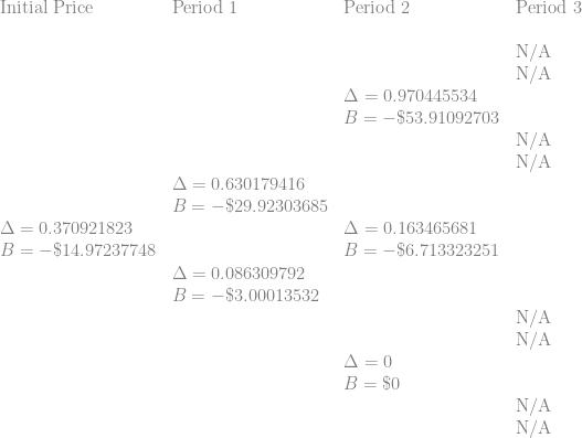 \displaystyle \begin{array}{llll} \displaystyle   \text{Initial Price} & \text{Period 1} & \text{Period 2}   & \text{Period 3} \\  \text{ } & \text{ } & \text{ }   &  \text{ } \\  \text{ } & \text{ } & \text{ }   & \text{N/A} \\   \text{ } & \text{ } & \text{ }   & \text{N/A} \\        \text{ } & \text{ } & \Delta=0.970445534   & \text{ } \\   \text{ } & \text{ } & B=-\$ 53.91092703   & \text{ } \\      \text{ } & \text{ } & \text{ }   &  \text{N/A} \\  \text{ } & \text{ } & \text{ }   &  \text{N/A} \\     \text{ } & \Delta=0.630179416  & \text{ }    & \text{ } \\   \text{ } & B=-\$ 29.92303685  & \text{ }    & \text{ } \\     \Delta=0.370921823 &  \text{ } & \Delta=0.163465681    & \text{ } \\   B=-\$ 14.97237748 &  \text{ } & B=-\$ 6.713323251    & \text{ } \\    \text{ } & \Delta=0.086309792 \text{ }   &  \text{ } \\   \text{ } & B=-\$ 3.00013532 \text{ }   &  \text{ } \\       \text{ } & \text{ } & \text{ }   &  \text{N/A} \\   \text{ } & \text{ } & \text{ }   &  \text{N/A} \\      \text{ } & \text{ } & \Delta=0   & \text{ } \\     \text{ } & \text{ } & B=\$ 0   & \text{ } \\       \text{ } & \text{ } & \text{ } & \text{N/A} \\  \text{ } & \text{ } & \text{ } & \text{N/A} \\      \end{array}