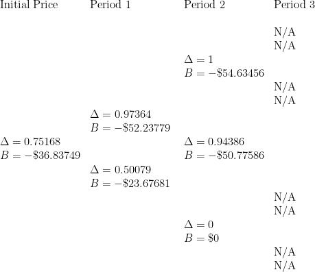 \displaystyle \begin{array}{llll} \displaystyle   \text{Initial Price} & \text{Period 1} & \text{Period 2}   & \text{Period 3} \\  \text{ } & \text{ } & \text{ }   &  \text{ } \\  \text{ } & \text{ } & \text{ }   & \text{N/A} \\   \text{ } & \text{ } & \text{ }   & \text{N/A} \\        \text{ } & \text{ } & \Delta=1   & \text{ } \\   \text{ } & \text{ } & B=-\$ 54.63456   & \text{ } \\      \text{ } & \text{ } & \text{ }   &  \text{N/A} \\  \text{ } & \text{ } & \text{ }   &  \text{N/A} \\     \text{ } & \Delta=0.97364  & \text{ }    & \text{ } \\   \text{ } & B=-\$ 52.23779  & \text{ }    & \text{ } \\     \Delta=0.75168 &  \text{ } & \Delta=0.94386    & \text{ } \\   B=-\$ 36.83749 &  \text{ } & B=-\$ 50.77586    & \text{ } \\    \text{ } & \Delta=0.50079 \text{ }   &  \text{ } \\   \text{ } & B=-\$ 23.67681 \text{ }   &  \text{ } \\       \text{ } & \text{ } & \text{ }   &  \text{N/A} \\   \text{ } & \text{ } & \text{ }   &  \text{N/A} \\      \text{ } & \text{ } & \Delta=0   & \text{ } \\     \text{ } & \text{ } & B=\$ 0   & \text{ } \\       \text{ } & \text{ } & \text{ } & \text{N/A} \\  \text{ } & \text{ } & \text{ } & \text{N/A} \\      \end{array}