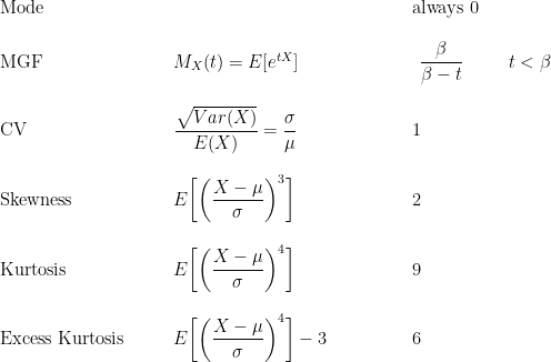 \displaystyle \begin{array}{lllll}  \text{ } &\text{ } & \text{ } & \text{ } & \text{ } \\  \text{Mode} \ \ &\text{ } & \text{ } & \text{ } & \text{always } 0 \\   \text{ } &\text{ } & \text{ } & \text{ } & \text{ } \\  \text{MGF} \ \ &\text{ } &  M_X(t)=E[e^{tX}] \ \ \ \ \ \ \ \ & \text{ } & \displaystyle \begin{array}{ll}  \displaystyle\frac{\beta}{\beta- t} & \ \ \ \ \ \displaystyle t<\beta   \end{array} \\  \text{ } &\text{ } & \text{ } & \text{ } & \text{ } \\  \text{CV} \ \ &\text{ } & \displaystyle \frac{\sqrt{Var(X)}}{E(X)}=\frac{\sigma}{\mu} \ \ \ \ \ \ \ \ & \text{ } & 1 \\  \text{ } & \text{ } & \text{ } & \text{ } & \text{ } \\  \text{Skewness} \ \ &\text{ } & \displaystyle E\biggl[\biggl(\frac{X-\mu}{\sigma}\biggr)^3\biggr] \ \ \ \ \ \ \ \ & \text{ } & 2 \\  \text{ } & \text{ } & \text{ } & \text{ } & \text{ } \\  \text{Kurtosis} \ \ &\text{ } & \displaystyle E\biggl[\biggl(\frac{X-\mu}{\sigma}\biggr)^4\biggr] \ \ \ \ \ \ \ \ & \text{ } & 9 \\  \text{ } & \text{ } & \text{ } & \text{ } & \text{ } \\  \text{Excess Kurtosis} \ \ &\text{ } & \displaystyle E\biggl[\biggl(\frac{X-\mu}{\sigma}\biggr)^4\biggr]-3 \ \ \ \ \ \ \ \ & \text{ } & 6   \end{array}