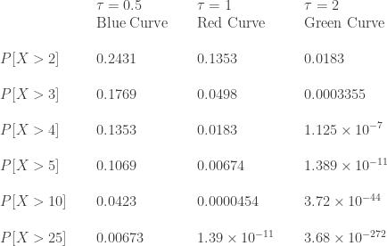 \displaystyle \begin{array}{lllllll} \text{ } &\text{ } & \tau=0.5  & \text{ } & \tau=1 & \text{ } & \tau=2  \\  \text{ } & \text{ } &\text{Blue Curve} & \text{ } & \text{Red Curve} & \text{ }& \text{Green Curve} \\  \text{ } & \text{ } & \text{ } & \text{ } & \text{ } \\  P[X>2] &\text{ } & 0.2431 & \text{ } & 0.1353  & \text{ } & 0.0183\\     \text{ } & \text{ } & \text{ } & \text{ } & \text{ } \\  P[X>3] &\text{ } & 0.1769 & \text{ } & 0.0498 & \text{ } & 0.0003355 \\  \text{ } & \text{ } & \text{ } & \text{ } & \text{ } \\  P[X>4] &\text{ } & 0.1353 & \text{ } & 0.0183 & \text{ } & \displaystyle 1.125 \times 10^{-7} \\  \text{ } & \text{ } & \text{ } & \text{ } & \text{ } \\  P[X>5] &\text{ } & 0.1069 & \text{ } & 0.00674 & \text{ } & 1.389 \times 10^{-11} \\  \text{ } & \text{ } & \text{ } & \text{ } & \text{ } \\  P[X>10] &\text{ } & 0.0423 & \text{ } & 0.0000454 & \text{ } & 3.72 \times 10^{-44} \\  \text{ } & \text{ } & \text{ } & \text{ } & \text{ } \\  P[X>25] &\text{ } & 0.00673 & \text{ } & 1.39 \times 10^{-11} & \text{ } & 3.68 \times 10^{-272}  \end{array}