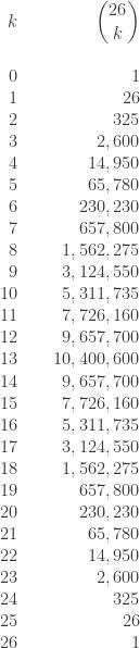 \displaystyle \begin{array}{rrr} k &\text{ } & \displaystyle \binom{26}{k}  \\  \text{ } & \text{ } & \text{ }  \\  0 &\text{ } & 1  \\     1 &\text{ } & 26   \\  2 &\text{ } & 325   \\  3 &\text{ } & 2,600   \\  4 &\text{ } & 14,950   \\  5 &\text{ } & 65,780   \\  6 &\text{ } & 230,230   \\  7 &\text{ } & 657,800   \\  8 &\text{ } & 1,562,275   \\  9 &\text{ } & 3,124,550   \\  10 &\text{ } & 5,311,735   \\  11 &\text{ } & 7,726,160   \\  12 &\text{ } & 9,657,700   \\  13 &\text{ } & 10,400,600   \\  14 &\text{ } & 9,657,700   \\  15 &\text{ } & 7,726,160   \\  16 &\text{ } & 5,311,735   \\  17 &\text{ } & 3,124,550   \\  18 &\text{ } & 1,562,275   \\  19 &\text{ } & 657,800   \\  20 &\text{ } & 230,230   \\  21 &\text{ } & 65,780   \\  22 &\text{ } & 14,950   \\  23 &\text{ } & 2,600   \\  24 &\text{ } & 325   \\  25 &\text{ } & 26   \\  26 &\text{ } & 1   \\  \end{array}