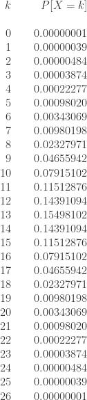 \displaystyle \begin{array}{rrr} k &\text{ } & P[X=k]  \\  \text{ } & \text{ } & \text{ }  \\  0 &\text{ } & 0.00000001  \\     1 &\text{ } & 0.00000039   \\  2 &\text{ } & 0.00000484   \\  3 &\text{ } & 0.00003874   \\  4 &\text{ } & 0.00022277   \\  5 &\text{ } & 0.00098020   \\  6 &\text{ } & 0.00343069   \\  7 &\text{ } & 0.00980198   \\  8 &\text{ } & 0.02327971   \\  9 &\text{ } & 0.04655942   \\  10 &\text{ } & 0.07915102   \\  11 &\text{ } & 0.11512876   \\  12 &\text{ } & 0.14391094   \\  13 &\text{ } & 0.15498102   \\  14 &\text{ } & 0.14391094   \\  15 &\text{ } & 0.11512876   \\  16 &\text{ } & 0.07915102   \\  17 &\text{ } & 0.04655942   \\  18 &\text{ } & 0.02327971   \\  19 &\text{ } & 0.00980198   \\  20 &\text{ } & 0.00343069   \\  21 &\text{ } & 0.00098020   \\  22 &\text{ } & 0.00022277   \\  23 &\text{ } & 0.00003874   \\  24 &\text{ } & 0.00000484   \\  25 &\text{ } & 0.00000039   \\  26 &\text{ } & 0.00000001   \\  \end{array}