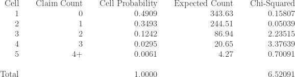 \displaystyle \begin{array}{rrrrrrrrr}   \text{Cell} & \text{ } & \text{Claim Count} & \text{ } & \text{Cell Probability} & \text{ } & \text{Expected Count} & \text{ } & \text{Chi-Squared}   \\ 1 & \text{ } & 0 & \text{ } & 0.4909 & \text{ } & 343.63 & \text{ } & 0.15807   \\ 2 & \text{ } & 1 & \text{ } & 0.3493 & \text{ } & 244.51 & \text{ } & 0.05039   \\ 3 & \text{ } & 2 & \text{ } & 0.1242 & \text{ } & 86.94 & \text{ } & 2.23515   \\ 4 & \text{ } & 3 & \text{ } & 0.0295 & \text{ } & 20.65 & \text{ } & 3.37639    \\ 5 & \text{ } & 4+ & \text{ } & 0.0061 & \text{ } & 4.27 & \text{ } & 0.70091   \\ \text{ } & \text{ } & \text{ }   \\ \text{Total} & \text{ } & \text{ } & \text{ } & 1.0000 & \text{ } & \text{ } & \text{ } & 6.52091   \end{array}