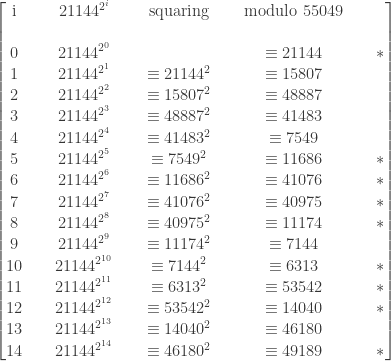 \displaystyle \begin{bmatrix} \text{ i }&\text{ }&21144^{2^i}&\text{ }&\text{squaring}&\text{ }&\text{modulo } 55049&\text{ }&\text{ }  \\\text{ }&\text{ }&\text{ } \\ 0&\text{ }&21144^{2^0}&\text{ }&\text{ }&\text{ }&\equiv 21144&\text{ }&*  \\ 1&\text{ }&21144^{2^1}&\text{ }&\equiv 21144^2&\text{ }&\equiv 15807&\text{ }&\text{ }  \\ 2&\text{ }&21144^{2^2}&\text{ }&\equiv 15807^2&\text{ }&\equiv 48887&\text{ }&\text{ }  \\ 3&\text{ }&21144^{2^3}&\text{ }&\equiv 48887^2&\text{ }&\equiv 41483&\text{ }&\text{ }  \\ 4&\text{ }&21144^{2^4}&\text{ }&\equiv 41483^2&\text{ }&\equiv 7549&\text{ }&\text{ }  \\ 5&\text{ }&21144^{2^5}&\text{ }&\equiv 7549^2&\text{ }&\equiv 11686&\text{ }&* \\ 6&\text{ }&21144^{2^6}&\text{ }&\equiv 11686^2&\text{ }&\equiv 41076&\text{ }&* \\ 7&\text{ }&21144^{2^7}&\text{ }&\equiv 41076^2&\text{ }&\equiv 40975&\text{ }&* \\ 8&\text{ }&21144^{2^8}&\text{ }&\equiv 40975^2&\text{ }&\equiv 11174&\text{ }&* \\ 9&\text{ }&21144^{2^9}&\text{ }&\equiv 11174^2&\text{ }&\equiv 7144&\text{ }&\text{ } \\ 10&\text{ }&21144^{2^{10}}&\text{ }&\equiv 7144^2&\text{ }&\equiv 6313&\text{ }&* \\ 11&\text{ }&21144^{2^{11}}&\text{ }&\equiv 6313^2&\text{ }&\equiv 53542&\text{ }&* \\ 12&\text{ }&21144^{2^{12}}&\text{ }&\equiv 53542^2&\text{ }&\equiv 14040&\text{ }&* \\ 13&\text{ }&21144^{2^{13}}&\text{ }&\equiv 14040^2&\text{ }&\equiv 46180&\text{ }&\text{ } \\ 14&\text{ }&21144^{2^{14}}&\text{ }&\equiv 46180^2&\text{ }&\equiv 49189&\text{ }&* \end{bmatrix}