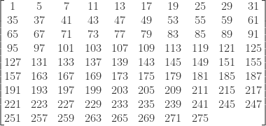 \displaystyle \begin{bmatrix} 1&5&7&11&13&17&19&25&29&31     \\ 35&37&41&43&47&49&53&55&59&61 \\ 65&67&71&73&77&79&83&85&89&91 \\ 95&97&101&103&107&109&113&119&121&125 \\ 127&131&133&137&139&143&145&149&151&155 \\ 157&163&167&169&173&175&179&181&185&187 \\ 191&193&197&199&203&205&209&211&215&217 \\ 221&223&227&229&233&235&239&241&245&247 \\ 251&257&259&263&265&269&271&275&\text{ }&\text{ }  \end{bmatrix}