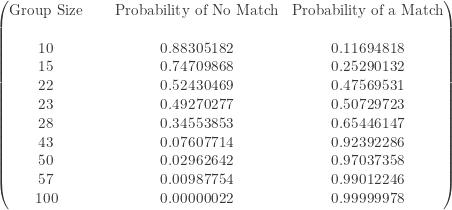 \displaystyle \begin{pmatrix} \text{Group Size}&\text{ }&\text{Probability of No Match}&\text{Probability of a Match} \\\text{ }&\text{ }&\text{ }&\text{ } \\\text{10}&\text{ }&0.88305182&0.11694818 \\\text{15}&\text{ }&0.74709868&0.25290132 \\\text{22}&\text{ }&0.52430469&0.47569531 \\\text{23}&\text{ }&0.49270277&0.50729723 \\\text{28}&\text{ }&0.34553853&0.65446147 \\\text{43}&\text{ }&0.07607714&0.92392286 \\\text{50}&\text{ }&0.02962642&0.97037358 \\\text{57}&\text{ }&0.00987754&0.99012246 \\\text{100}&\text{ }&0.00000022&0.99999978  \end{pmatrix}