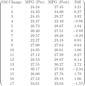 \displaystyle \begin{pmatrix} \text{Oil Change}&\text{MPG (Pre)}&\text{MPG (Post)}&\text{Diff} \\{1}&24.24&27.45&3.21 \\{2}&24.33&24.60&0.27 \\{3}&24.45&28.27&3.82 \\{4}&23.37&22.49&-0.88 \\{5}&26.73&28.67&1.94 \\{6}&30.40&27.51&-2.89 \\{7}&29.57&29.28&-0.29 \\{8}&22.27&23.18&0.91 \\{9}&27.00&27.64&0.64 \\{10}&24.95&26.01&1.06 \\{11}&27.12&27.39&0.27 \\{12}&28.53&28.67&0.14 \\{13}&27.55&30.27&2.72 \\{14}&30.17&27.83&-2.34 \\{15}&26.00&27.78&1.78 \\{16}&27.52&29.18&1.66 \\{17}&34.61&33.04&-1.57\end{pmatrix}