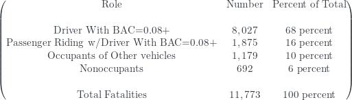 \displaystyle \begin{pmatrix} \text{Role}&\text{Number}&\text{Percent of Total} \\{\text{ }}&\text{ }&\text{ } \\\text{Driver With BAC=0.08+}&8,027&\text{68 percent} \\\text{Passenger Riding w/Driver With BAC=0.08+}&1,875&\text{16 percent} \\\text{Occupants of Other vehicles}&1,179&\text{10 percent} \\\text{Nonoccupants}&692&\text{6 percent} \\{\text{ }}&\text{ }&\text{ } \\{\text{Total Fatalities}}&11,773&\text{100 percent}\end{pmatrix}