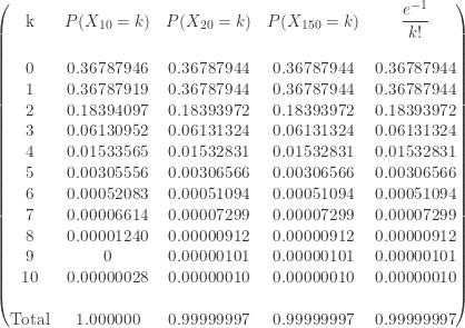 \displaystyle \begin{pmatrix} \text{k}&P(X_{10}=k)&P(X_{20}=k)&P(X_{150}=k)&\displaystyle \frac{e^{-1}}{k!} \\{\text{ }}&\text{ }&\text{ } \\{0}&0.36787946&0.36787944&0.36787944&0.36787944 \\{1}&0.36787919&0.36787944&0.36787944&0.36787944 \\{2}&0.18394097&0.18393972&0.18393972&0.18393972 \\{3}&0.06130952&0.06131324&0.06131324&0.06131324 \\{4}&0.01533565&0.01532831&0.01532831&0.01532831 \\{5}&0.00305556&0.00306566&0.00306566&0.00306566 \\{6}&0.00052083&0.00051094&0.00051094&0.00051094 \\{7}&0.00006614&0.00007299&0.00007299&0.00007299 \\{8}&0.00001240&0.00000912&0.00000912&0.00000912 \\{9}&0&0.00000101&0.00000101&0.00000101 \\{10}&0.00000028&0.00000010&0.00000010&0.00000010 \\{\text{ }}&\text{ }&\text{ } \\{\text{Total}}&1.000000&0.99999997&0.99999997&0.99999997\end{pmatrix}
