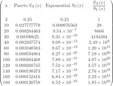 \displaystyle \begin{pmatrix} \text{x}&\text{Pareto }S_X(x)&\text{Exponential }S_Y(x)&\displaystyle \frac{S_X(x)}{S_Y(x)} \\\text{ }&\text{ }&\text{ }&\text{ } \\{2}&0.25&0.25&1 \\{10}&0.027777778&0.000976563&28  \\{20}&0.008264463&9.54 \times 10^{-7}&8666 \\{30}&0.00390625&9.31 \times 10^{-10}&4194304 \\{40}&0.002267574&9.09 \times 10^{-13}&2.49 \times 10^{9} \\{60}&0.001040583&8.67 \times 10^{-19}&1.20 \times 10^{15} \\{80}&0.000594884&8.27 \times 10^{-25}&7.19 \times 10^{20} \\{100}&0.000384468&7.89 \times 10^{-31}&4.87 \times 10^{26} \\{120}&0.000268745&7.52 \times 10^{-37}&3.57 \times 10^{32} \\{140}&0.000198373&7.17 \times 10^{-43}&2.76 \times 10^{38} \\{160}&0.000152416&6.84 \times 10^{-49}&2.23 \times 10^{44} \\{180}&0.000120758&6.53 \times 10^{-55}&1.85 \times 10^{50}  \end{pmatrix}