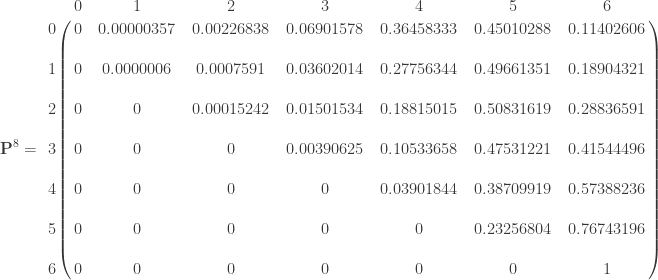 \displaystyle \mathbf{P}^8 =    \bordermatrix{ & 0 & 1 & 2 & 3 & 4 & 5 & 6 \cr    0 & 0 & 0.00000357 & 0.00226838 & 0.06901578 & 0.36458333 & 0.45010288 & 0.11402606 \cr    \text{ } & \text{ } & \text{ } & \text{ } & \text{ } & \text{ } & \text{ } & \text{ } \cr    1 & 0 & 0.0000006 & 0.0007591 & 0.03602014 & 0.27756344 & 0.49661351 & 0.18904321 \cr  \text{ } & \text{ } & \text{ } & \text{ } & \text{ } & \text{ } & \text{ } & \text{ } \cr  2 & 0 & 0 & 0.00015242 & 0.01501534 & 0.18815015 & 0.50831619 & 0.28836591 \cr    \text{ } & \text{ } & \text{ } & \text{ } & \text{ } & \text{ } & \text{ } & \text{ } \cr  3 & 0 & 0 & 0 & 0.00390625 & 0.10533658 & 0.47531221 & 0.41544496 \cr    \text{ } & \text{ } & \text{ } & \text{ } & \text{ } & \text{ } & \text{ } & \text{ } \cr  4 & 0 & 0 & 0 & 0 & 0.03901844 & 0.38709919 & 0.57388236 \cr    \text{ } & \text{ } & \text{ } & \text{ } & \text{ } & \text{ } & \text{ } & \text{ } \cr  5 & 0 & 0 & 0 & 0 & 0 & 0.23256804 & 0.76743196 \cr    \text{ } & \text{ } & \text{ } & \text{ } & \text{ } & \text{ } & \text{ } & \text{ } \cr  6 & 0 & 0 & 0 & 0 & 0 & 0 & 1 \cr  } \qquad