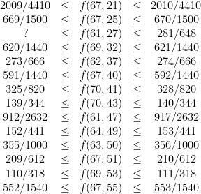 \displaystyle  \begin{array}{ccccc} 2009/4410 &\leq &f(67,21) &\leq &2010/4410\\ 669/1500 &\leq &f(67,25) &\leq &670/1500\\ ? &\leq &f(61,27) &\leq &281/648\\ 620/1440 &\leq &f(69,32) &\leq &621/1440\\ 273/666 &\leq &f(62,37) &\leq &274/666\\ 591/1440 &\leq &f(67,40) &\leq &592/1440\\ 325/820 &\leq &f(70,41) &\leq &328/820\\ 139/344 &\leq &f(70,43) &\leq &140/344\\ 912/2632 &\leq &f(61,47) &\leq &917/2632\\ 152/441 &\leq &f(64,49) &\leq &153/441\\ 355/1000 &\leq &f(63,50) &\leq &356/1000\\ 209/612 &\leq &f(67,51) &\leq &210/612\\ 110/318 &\leq &f(69,53) &\leq &111/318\\ 552/1540 &\leq &f(67,55) &\leq &553/1540 \end{array}