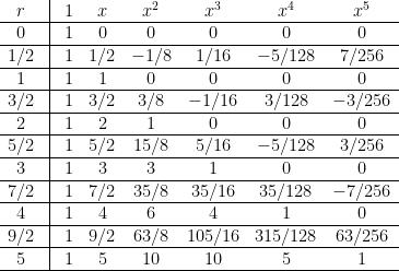 \displaystyle  \begin{array}{cccccccc}  r &\vline& 1& x & x^2& x^3 & x^4 & x^5\\\hline  0&\vline& 1 & 0& 0 & 0 & 0 & 0\\\hline  1/2 &\vline&1 &1/2 &-1/8 &1/16 &-5/128 & 7/256\\\hline  1&\vline& 1 & 1& 0 & 0 & 0 & 0\\\hline  3/2 &\vline& 1&3/2 & 3/8&-1/16 & 3/128& -3/256\\\hline  2&\vline& 1 & 2& 1 & 0 & 0 & 0\\\hline  5/2 &\vline& 1& 5/2& 15/8& 5/16&-5/128 & 3/256\\\hline  3&\vline& 1 & 3& 3 & 1 & 0 & 0\\\hline  7/2 &\vline& 1& 7/2& 35/8& 35/16& 35/128 &-7/256\\\hline  4&\vline& 1 & 4& 6 & 4 & 1 & 0\\\hline  9/2 &\vline& 1& 9/2& 63/8& 105/16& 315/128&63/256\\\hline  5&\vline& 1 & 5& 10 & 10 & 5 & 1\\\hline  \end{array}