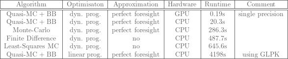 \footnotesize{  \begin{tabular}{|c|c|c|c|c|c|} \hline Algorithm & Optimisaton & Approximation & Hardware & Runtime & Comment\\ \hline \hline Quasi-MC + BB & dyn. prog. & perfect foresight & GPU & 0.19s & single precision \\ Quasi-MC + BB & dyn. prog. & perfect foresight & CPU & 20.3s & \\ Monte-Carlo & dyn. prog. & perfect foresight & CPU & 286.3s & \\ Finite Difference & dyn. prog.& no & CPU & 487.7s & \\ Least-Squares MC & dyn. prog. & no & CPU & 645.6s & \\ Quasi-MC + BB & linear prog. & perfect foresight & CPU & 4198s & using GLPK \\ \hline \end{tabular} }