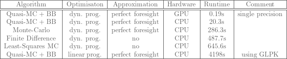 \footnotesize{  \begin{tabular}{|c|c|c|c|c|c|} \hline Algorithm & Optimisaton & Approximation & Hardware & Runtime & Comment\ \hline \hline Quasi-MC + BB & dyn. prog. & perfect foresight & GPU & 0.19s & single precision \ Quasi-MC + BB & dyn. prog. & perfect foresight & CPU & 20.3s & \ Monte-Carlo & dyn. prog. & perfect foresight & CPU & 286.3s & \ Finite Difference & dyn. prog.& no & CPU & 487.7s & \ Least-Squares MC & dyn. prog. & no & CPU & 645.6s & \ Quasi-MC + BB & linear prog. & perfect foresight & CPU & 4198s & using GLPK \ \hline \end{tabular} }