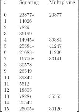 \left[\begin{array}{lllll}      i & \text{ } & \text{Squaring} & \text{ } & \text{Multiplying} \\      \text{ } & \text{ } \\      0 & \text{ } & 23877* & \text{ } & 23877 \\      1  & \text{ } & 14026 & \text{ } & \text{ } \\      2  & \text{ } & 7829 & \text{ } & \text{ } \\      3  & \text{ } & 36199 & \text{ } & \text{ } \\      4  & \text{ } & 14945* & \text{ } & 39384 \\      5  & \text{ } & 25584* & \text{ } & 41247 \\      6  & \text{ } & 27683* & \text{ } & 11206 \\      7  & \text{ } & 16706* & \text{ } & 33141 \\      8  & \text{ } & 30578 & \text{ } & \text{ } \\      9  & \text{ } & 26549 & \text{ } & \text{ } \\      10  & \text{ } & 39842 & \text{ } & \text{ } \\      11  & \text{ } & 5512 & \text{ } & \text{ } \\      12  & \text{ } & 18805 & \text{ } & \text{ } \\      13  & \text{ } & 7828* & \text{ } & 35555 \\      14  & \text{ } & 20542 & \text{ } & \text{ } \\      15  & \text{ } & 25005* & \text{ } & 30120      \end{array}\right]