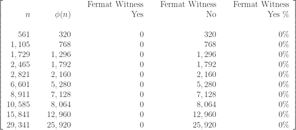 \left[\begin{array}{rrrrrrrrr}      \text{ } & \text{ } & \text{ } & \text{ } & \text{Fermat Witness} & \text{ } & \text{Fermat Witness} & \text{ } & \text{Fermat Witness} \\      n & \text{ } & \phi(n) & \text{ } & \text{Yes} & \text{ } & \text{No} & \text{ } & \text{Yes} \ \% \\      \text{ } & \text{ } & \text{ } & \text{ } & \text{ } & \text{ } & \text{ }  \\      561 & \text{ } & 320 & \text{ } & 0 & \text{ } & 320  & \text{ } & 0 \% \\      1,105 & \text{ } & 768 & \text{ } & 0 & \text{ } & 768 & \text{ } & 0 \% \\      1,729 & \text{ } & 1,296 & \text{ } & 0 & \text{ } & 1,296 & \text{ } & 0 \% \\      2,465 & \text{ } & 1,792 & \text{ } & 0 & \text{ } & 1,792 & \text{ } & 0 \% \\      2,821 & \text{ } & 2,160 & \text{ } & 0 & \text{ } & 2,160 & \text{ } & 0 \% \\      6,601 & \text{ } & 5,280 & \text{ } & 0 & \text{ } & 5,280 & \text{ } & 0 \% \\      8,911 & \text{ } & 7,128 & \text{ } & 0 & \text{ } & 7,128& \text{ } & 0 \%  \\      10,585 & \text{ } & 8,064 & \text{ } & 0 & \text{ } & 8,064 & \text{ } & 0 \% \\       15,841 & \text{ } & 12,960 & \text{ } & 0 & \text{ } & 12,960 & \text{ } & 0 \% \\      29,341 & \text{ } & 25,920 & \text{ } & 0 & \text{ } & 25,920 & \text{ } & 0 \%    \end{array}\right]